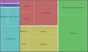 Treemap γράφημα
