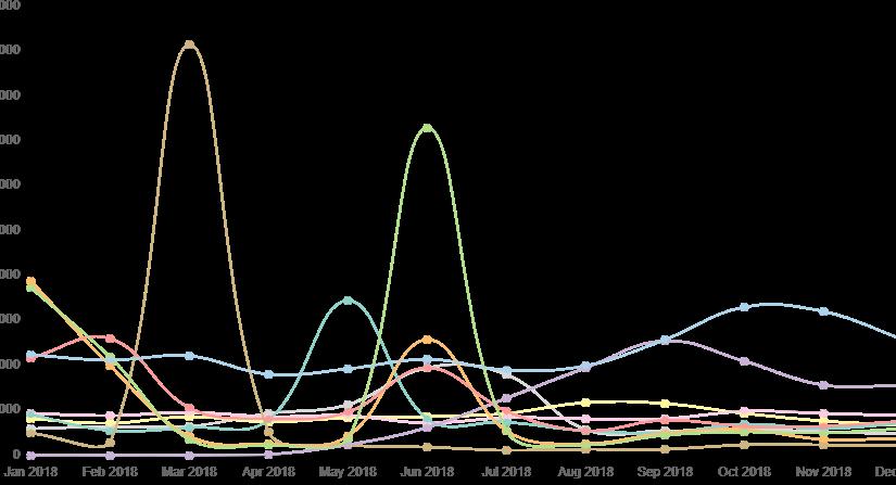 Τα δημοφιλέστερα λήμματα της ελληνικής Wikipedia το 2018